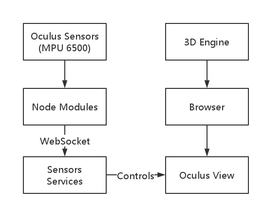 Oculus with Nodejs Architecture