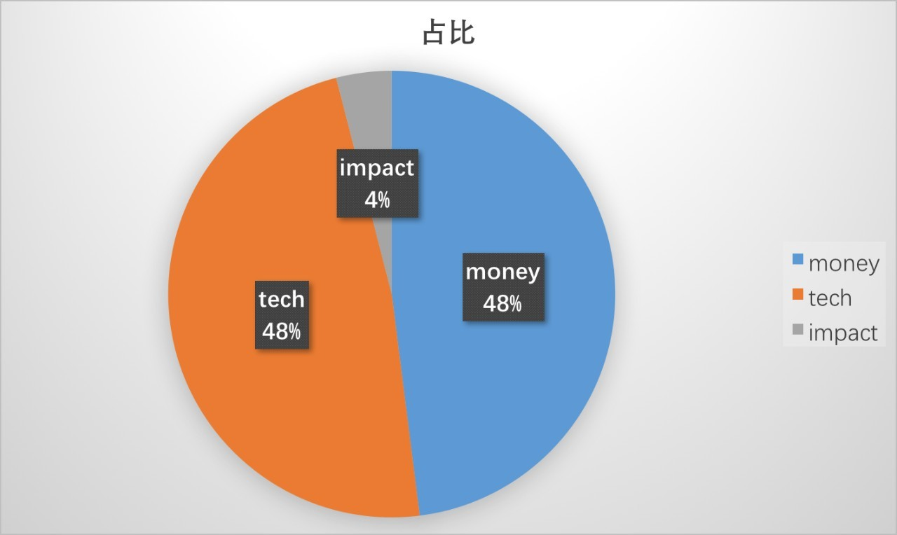 Tech Money & Impact Works Relationships